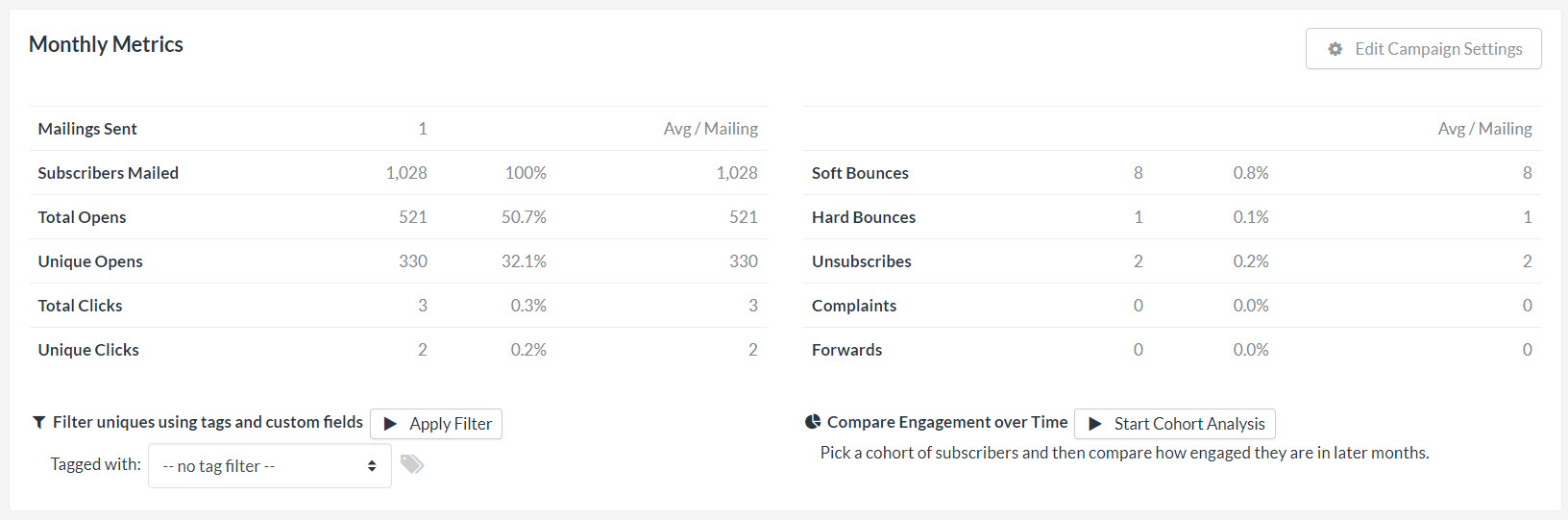A screenshot of FeedBlitz's Monthly Insights email engagement data.
