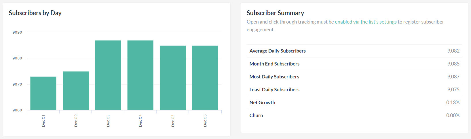 A screenshot of FeedBlitz's Monthly Insights Subscriber data.