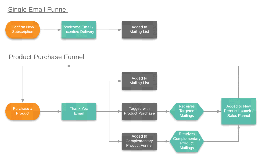 Flow chart of FeedBlitz email funnels for subscriber journeys.