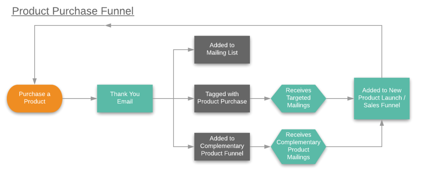 ecommerce funnel map highlighting a complex subscriber journey with follow up funnels and tagging